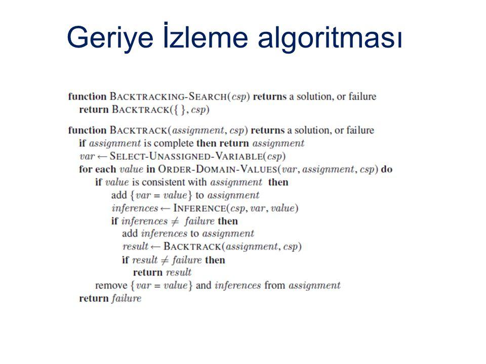 Geriye İzleme algoritması