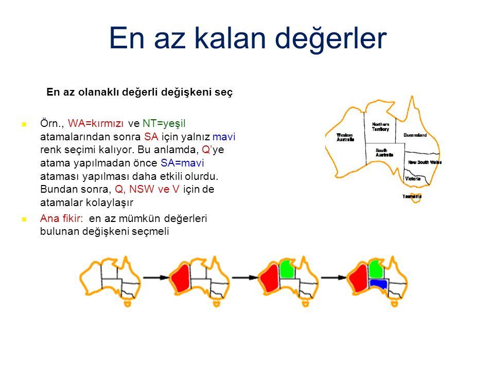 En az kalan değerler En az olanaklı değerli değişkeni seç Örn., WA=kırmızı ve NT=yeşil atamalarından sonra SA için yalnız mavi renk seçimi kalıyor. Bu