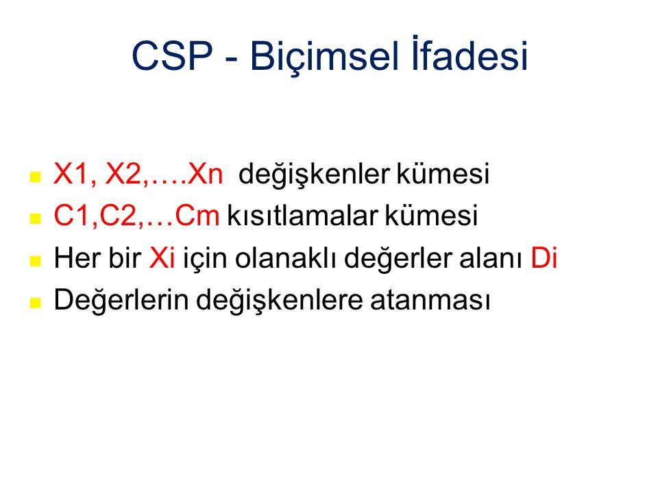CSP - Biçimsel İfadesi X1, X2,….Xn değişkenler kümesi C1,C2,…Cm kısıtlamalar kümesi Her bir Xi için olanaklı değerler alanı Di Değerlerin değişkenlere