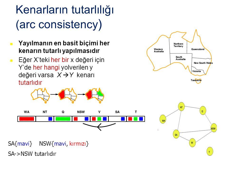 Kenarların tutarlılığı (arc consistency ) Yayılmanın en basit biçimi her kenarın tutarlı yapılmasıdır Eğer X'teki her bir x değeri için Y'de her hangi