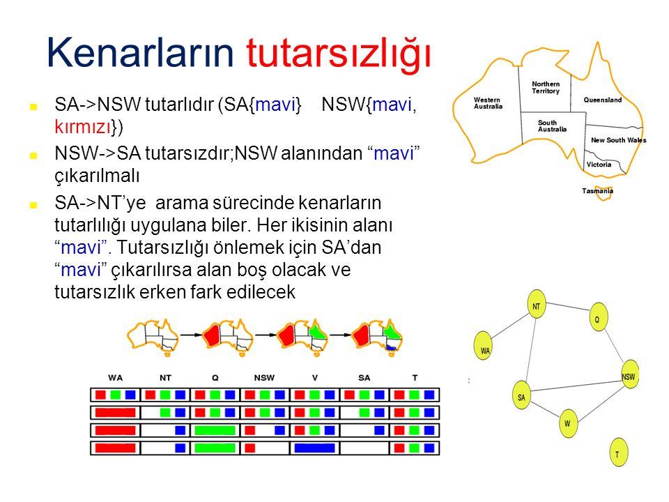 """Kenarların tutarsızlığı SA->NSW tutarlıdır (SA{mavi} NSW{mavi, kırmızı}) NSW->SA tutarsızdır;NSW alanından """"mavi"""" çıkarılmalı SA->NT'ye arama sürecind"""