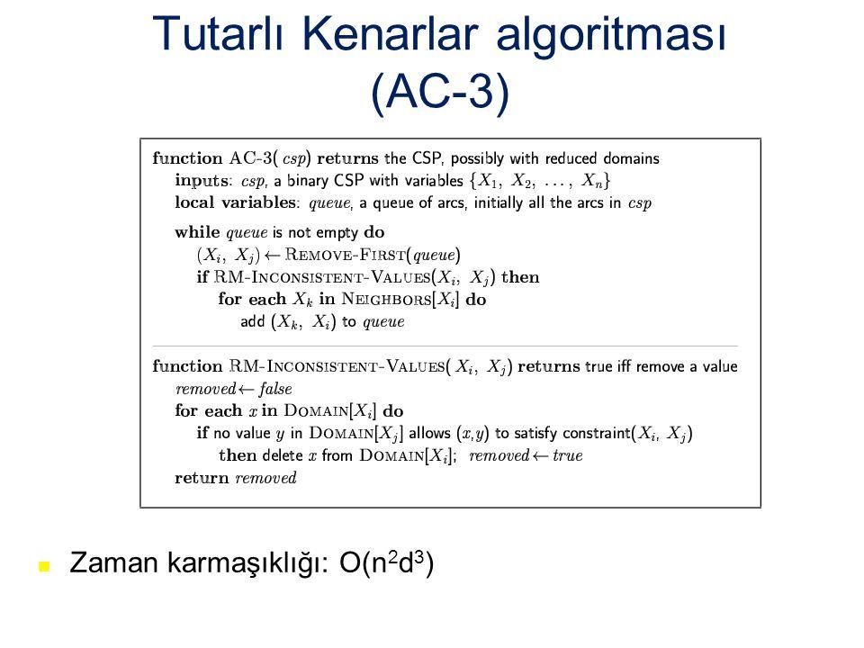 Tutarlı Kenarlar algoritması (AC-3) Zaman karmaşıklığı: O(n 2 d 3 )