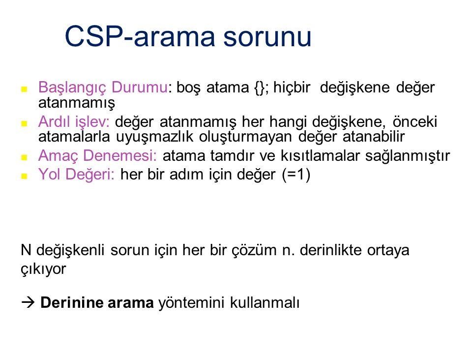 CSP-arama sorunu Başlangıç Durumu: boş atama {}; hiçbir değişkene değer atanmamış Ardıl işlev: değer atanmamış her hangi değişkene, önceki atamalarla