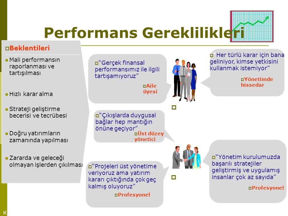  Performans Gereklilikleri K  Beklentileri   Gerçek finansal performansımız ile ilgili tartışamıyoruz  Aile üyesi Mali performansın raporlanması ve tartışılması  Her türlü karar için bana geliniyor, kimse yetkisini kullanmak istemiyor  Yönetimde hissedar Hızlı karar alma Doğru yatırımların zamanında yapılması  Yönetim kurulumuzda başarılı stratejiler geliştirmiş ve uygulamış insanlar çok az sayıda  Profesyonel  Strateji geliştirme becerisi ve tecrübesi  Çıkışlarda duygusal bağlar hep mantığın önüne geçiyor  Üst düzey yönetici  Projeleri üst yönetime veriyoruz ama yatırım kararı çıktığında çok geç kalmış oluyoruz  Profesyonel Zararda ve geleceği olmayan işlerden çıkılması