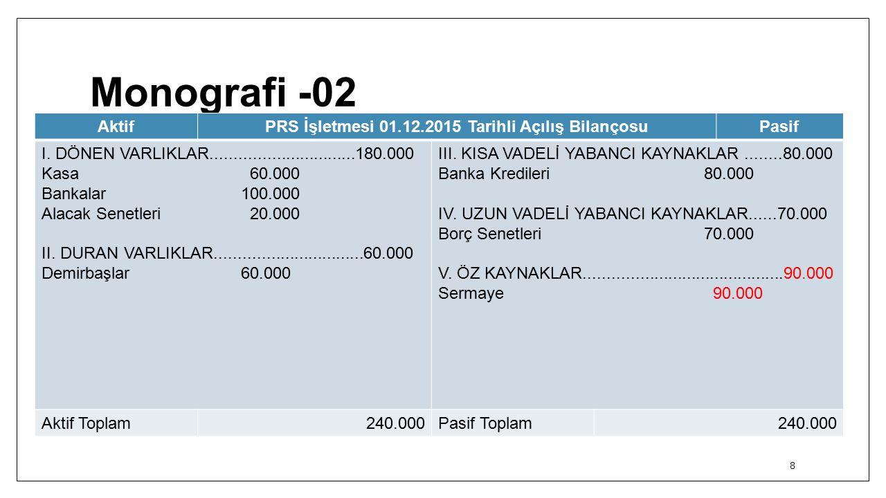 Monografi -02 8 AktifPRS İşletmesi 01.12.2015 Tarihli Açılış BilançosuPasif I.