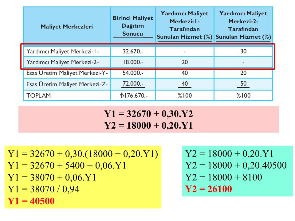 Y1 = 32670 + 0,30.Y2 Y2 = 18000 + 0,20.Y1 Y1 = 32670 + 0,30.(18000 + 0,20.Y1) Y1 = 32670 + 5400 + 0,06.Y1 Y1 = 38070 + 0,06.Y1 Y1 = 38070 / 0,94 Y1 =