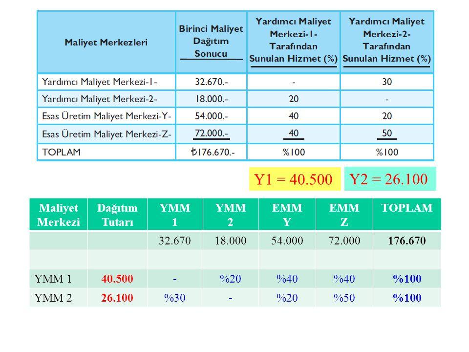 Y1 = 40.500 Y2 = 26.100 Maliyet Merkezi Dağıtım Tutarı YMM 1 YMM 2 EMM Y EMM Z TOPLAM 32.67018.00054.00072.000176.670 YMM 140.500-%20%40 %100 YMM 226.