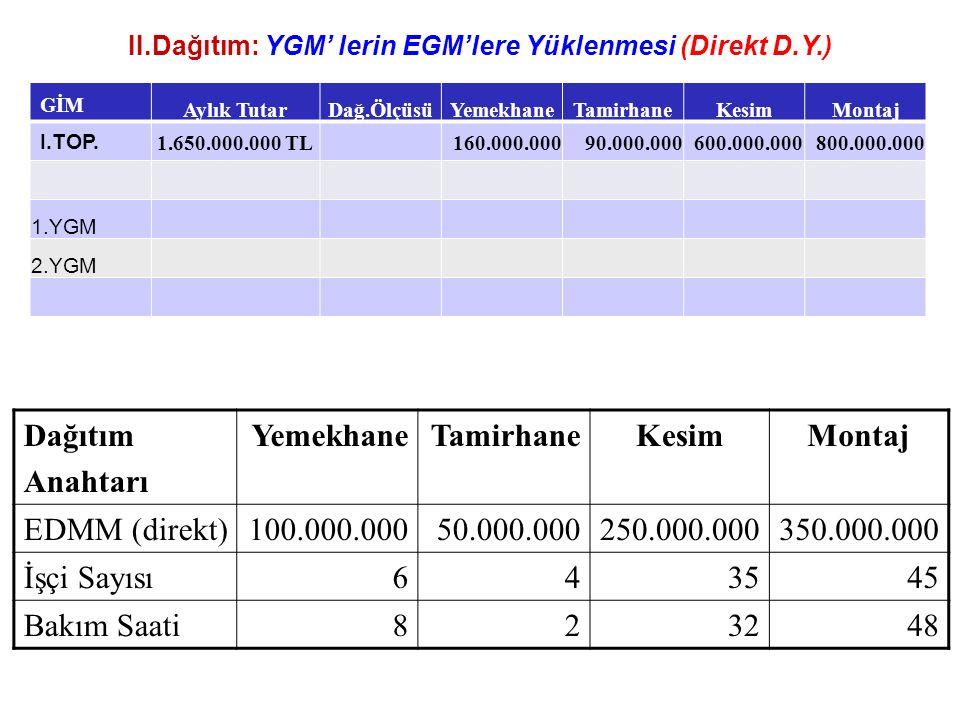 II.Dağıtım: YGM' lerin EGM'lere Yüklenmesi (Direkt D.Y.) GİM Aylık TutarDağ.ÖlçüsüYemekhaneTamirhaneKesimMontaj I.TOP. 1.650.000.000 TL160.000.00090.0