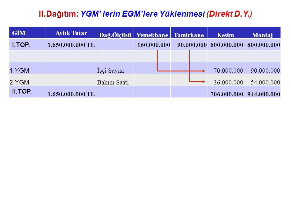 II.Dağıtım: YGM' lerin EGM'lere Yüklenmesi (Direkt D.Y.) GİM Aylık Tutar Dağ.ÖlçüsüYemekhaneTamirhaneKesimMontaj I.TOP. 1.650.000.000 TL160.000.00090.