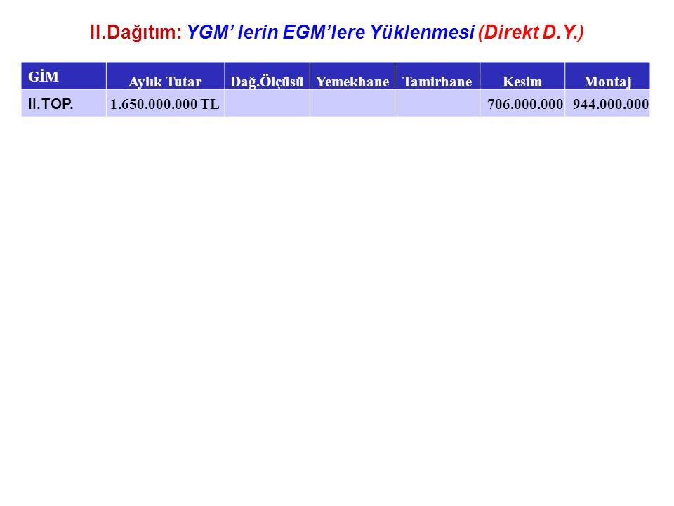 II.Dağıtım: YGM' lerin EGM'lere Yüklenmesi (Direkt D.Y.) GİM Aylık TutarDağ.ÖlçüsüYemekhaneTamirhaneKesimMontaj II.TOP. 1.650.000.000 TL706.000.000944