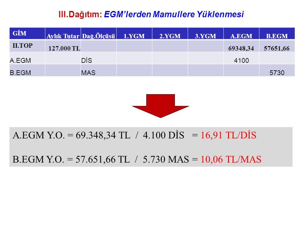 III.Dağıtım: EGM'lerden Mamullere Yüklenmesi GİM Aylık TutarDağ.Ölçüsü1.YGM2.YGM3.YGMA.EGMB.EGM II.TOP 127.000 TL 69348,3457651,66 A.EGMDİS4100 B.EGMM