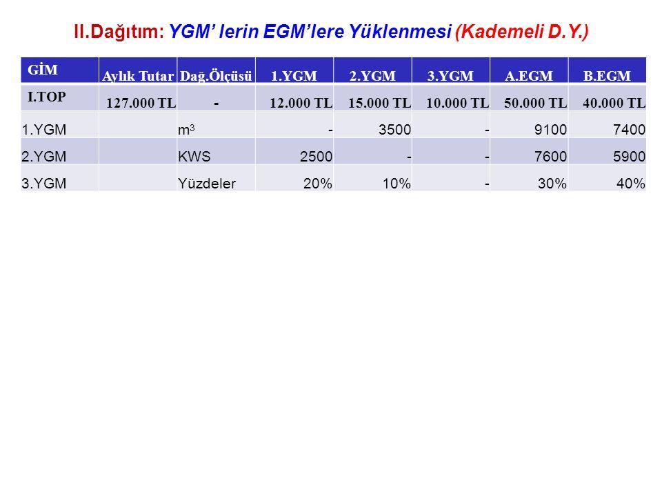II.Dağıtım: YGM' lerin EGM'lere Yüklenmesi (Kademeli D.Y.) GİM Aylık TutarDağ.Ölçüsü1.YGM2.YGM3.YGMA.EGMB.EGM I.TOP 127.000 TL - 12.000 TL15.000 TL10.