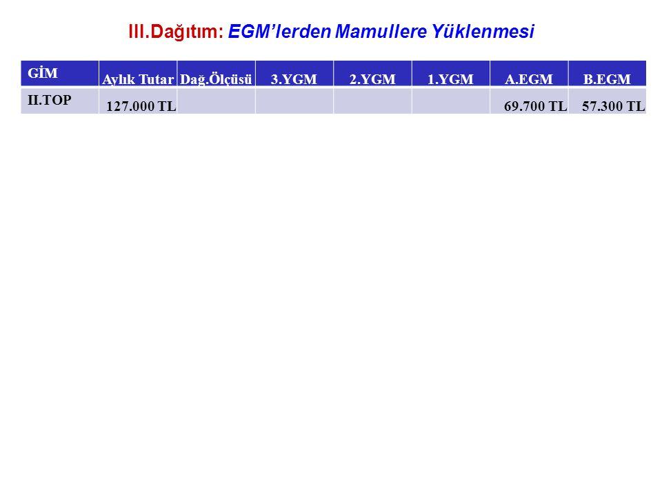 III.Dağıtım: EGM'lerden Mamullere Yüklenmesi GİM Aylık TutarDağ.Ölçüsü3.YGM2.YGM1.YGMA.EGMB.EGM II.TOP 127.000 TL 69.700 TL57.300 TL