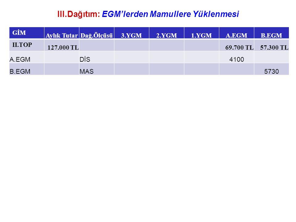 III.Dağıtım: EGM'lerden Mamullere Yüklenmesi GİM Aylık TutarDağ.Ölçüsü3.YGM2.YGM1.YGMA.EGMB.EGM II.TOP 127.000 TL 69.700 TL57.300 TL A.EGMDİS4100 B.EG