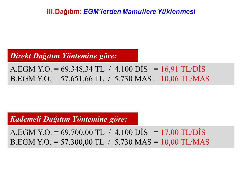 III.Dağıtım: EGM'lerden Mamullere Yüklenmesi A.EGM Y.O. = 69.700,00 TL / 4.100 DİS = 17,00 TL/DİS B.EGM Y.O. = 57.300,00 TL / 5.730 MAS = 10,00 TL/MAS