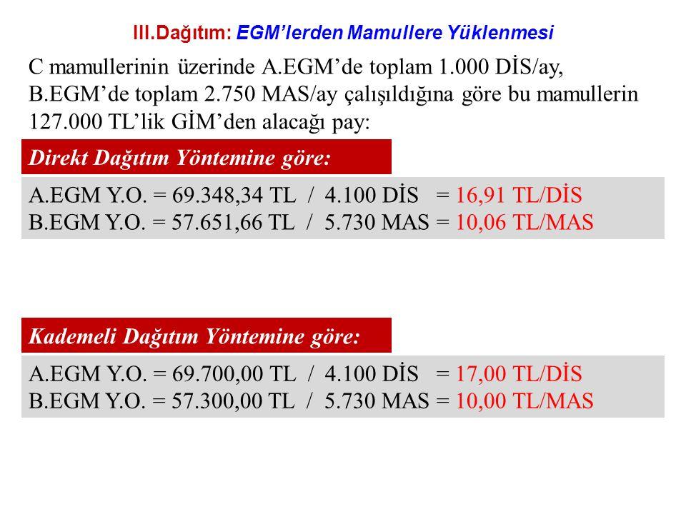 III.Dağıtım: EGM'lerden Mamullere Yüklenmesi A.EGM Y.O. = 69.348,34 TL / 4.100 DİS = 16,91 TL/DİS B.EGM Y.O. = 57.651,66 TL / 5.730 MAS = 10,06 TL/MAS
