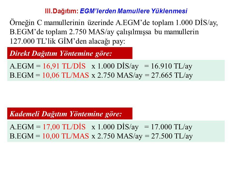 III.Dağıtım: EGM'lerden Mamullere Yüklenmesi Direkt Dağıtım Yöntemine göre: Örneğin C mamullerinin üzerinde A.EGM'de toplam 1.000 DİS/ay, B.EGM'de top