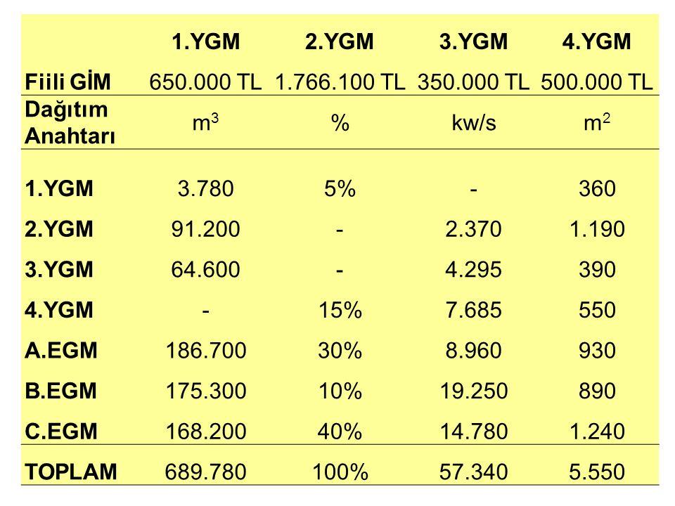 1.YGM2.YGM3.YGM4.YGM Fiili GİM650.000 TL1.766.100 TL350.000 TL500.000 TL Dağıtım Anahtarı m3m3 %kw/sm2m2 1.YGM3.7805%-360 2.YGM91.200-2.3701.190 3.YGM