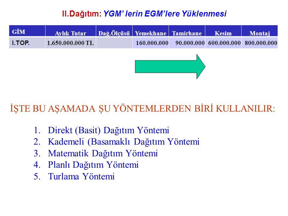 II.Dağıtım: YGM' lerin EGM'lere Yüklenmesi GİM Aylık TutarDağ.ÖlçüsüYemekhaneTamirhaneKesimMontaj I.TOP. 1.650.000.000 TL160.000.00090.000.000600.000.