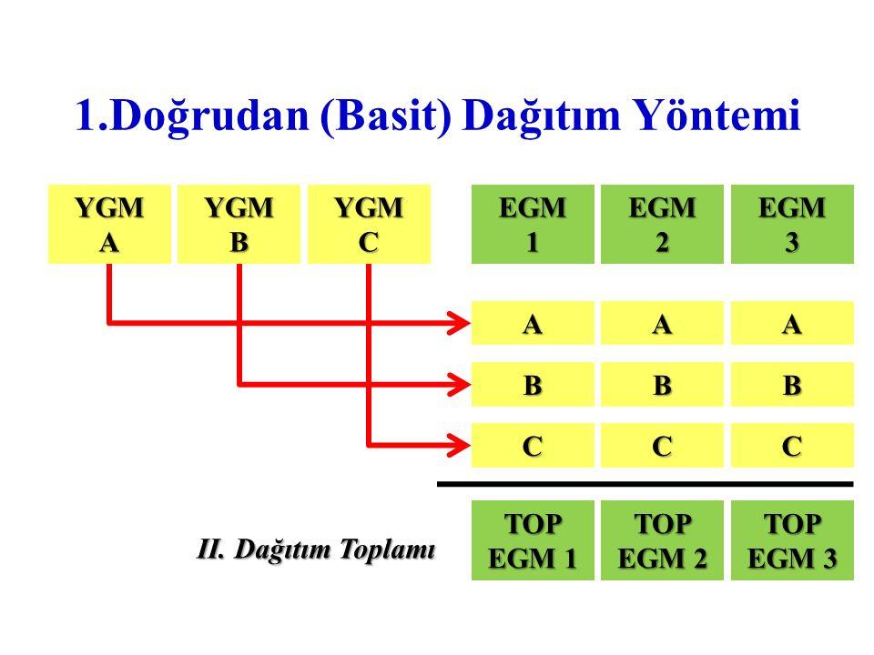 1.Doğrudan (Basit) Dağıtım Yöntemi YGMAYGMBYGMCEGM1EGM2EGM3 AAA BBB CCC TOP EGM 1 TOP EGM 2 TOP EGM 3 II. Dağıtım Toplamı