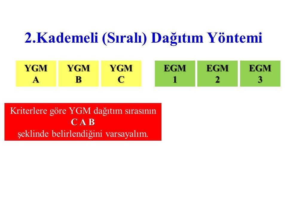 2.Kademeli (Sıralı) Dağıtım Yöntemi YGMAYGMBYGMCEGM1EGM2EGM3 Kriterlere göre YGM dağıtım sırasının C A B şeklinde belirlendiğini varsayalım.