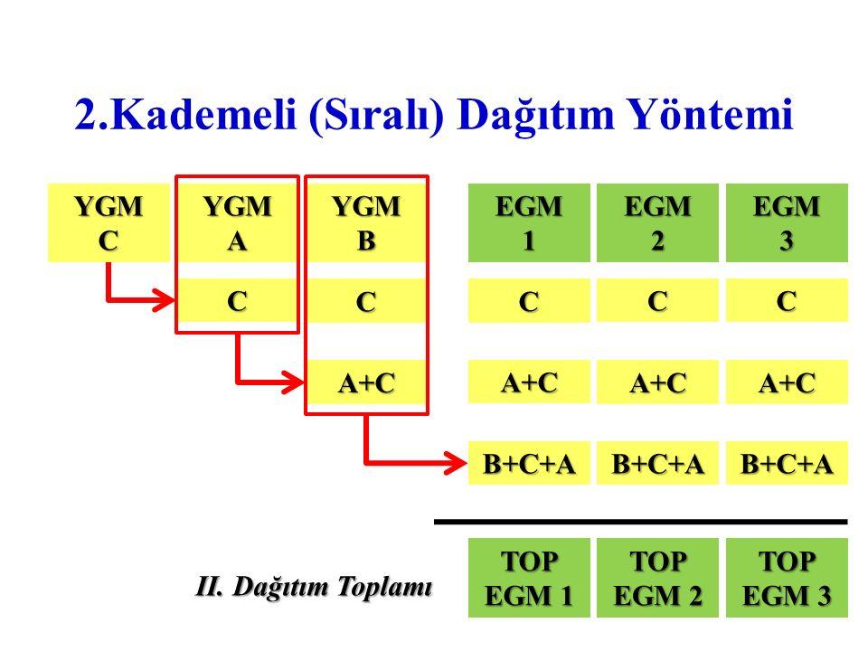 2.Kademeli (Sıralı) Dağıtım Yöntemi YGMCYGMAYGMBEGM1EGM2EGM3 CCC A+CA+CA+C B+C+AB+C+AB+C+A TOP EGM 1 TOP EGM 2 TOP EGM 3 II. Dağıtım Toplamı C C A+C