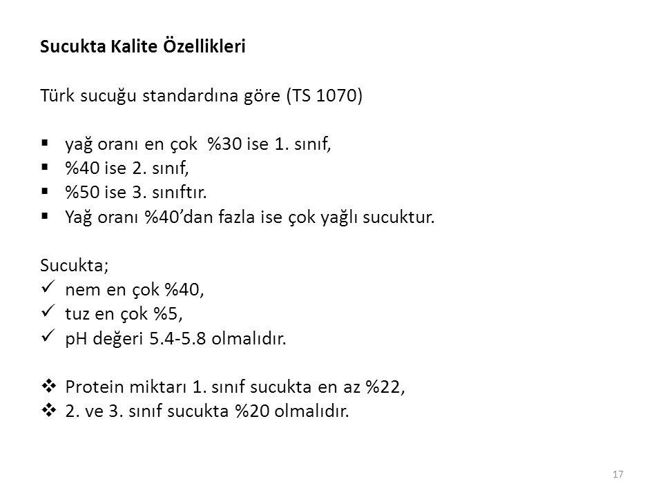 Sucukta Kalite Özellikleri Türk sucuğu standardına göre (TS 1070)  yağ oranı en çok %30 ise 1.