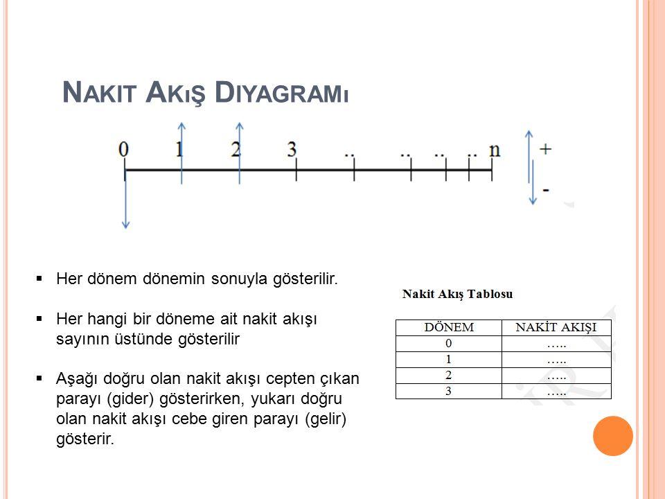 N AKIT A KıŞ D IYAGRAMı  Her dönem dönemin sonuyla gösterilir.  Her hangi bir döneme ait nakit akışı sayının üstünde gösterilir  Aşağı doğru olan n