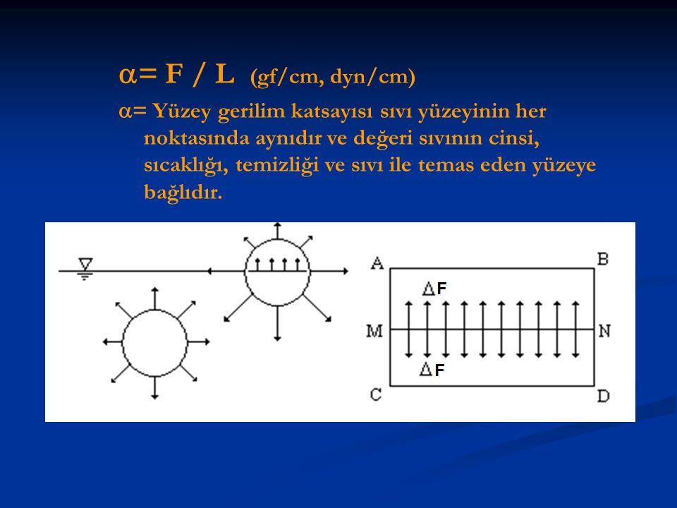  = F / L (gf/cm, dyn/cm)  = Yüzey gerilim katsayısı sıvı yüzeyinin her noktasında aynıdır ve değeri sıvının cinsi, sıcaklığı, temizliği ve sıvı ile