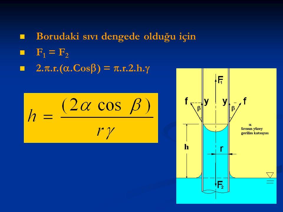 Borudaki sıvı dengede olduğu için F 1 = F 2 2. .r.( .Cos  ) = .r.2.h. 
