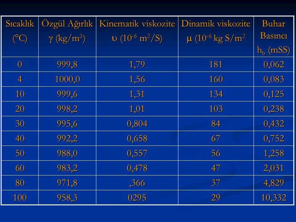 Sıcaklık (  C) Özgül Ağırlık  (kg/m 3 ) Kinematik viskozite  (10 -6 m 2 /S) Dinamik viskozite  (10 -6 kg S/m 2 Buhar Basıncı h b (mSS) 0999,81,791