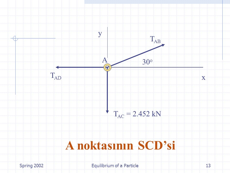 Spring 2002Equilibrium of a Particle13 A noktasının SCD'si T AC = 2.452 kN A 30 o T AB T AD x y