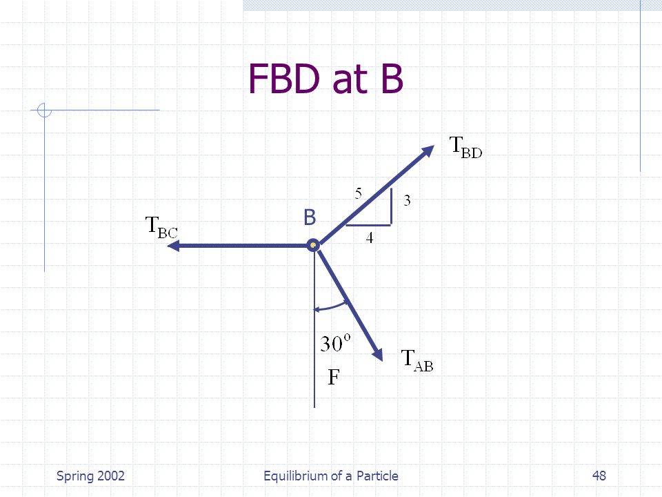 Spring 2002Equilibrium of a Particle48 B FBD at B