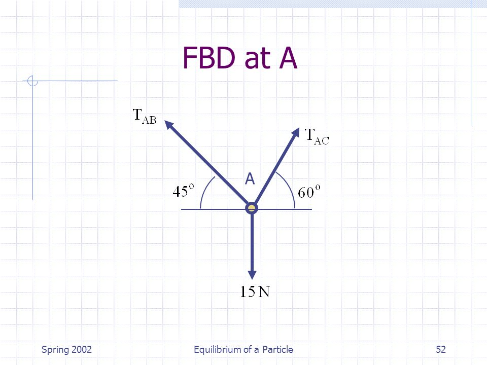 Spring 2002Equilibrium of a Particle52 A FBD at A