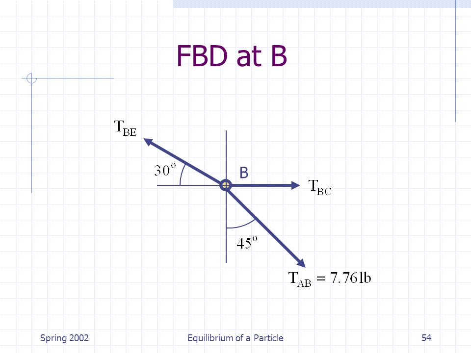 Spring 2002Equilibrium of a Particle54 B FBD at B