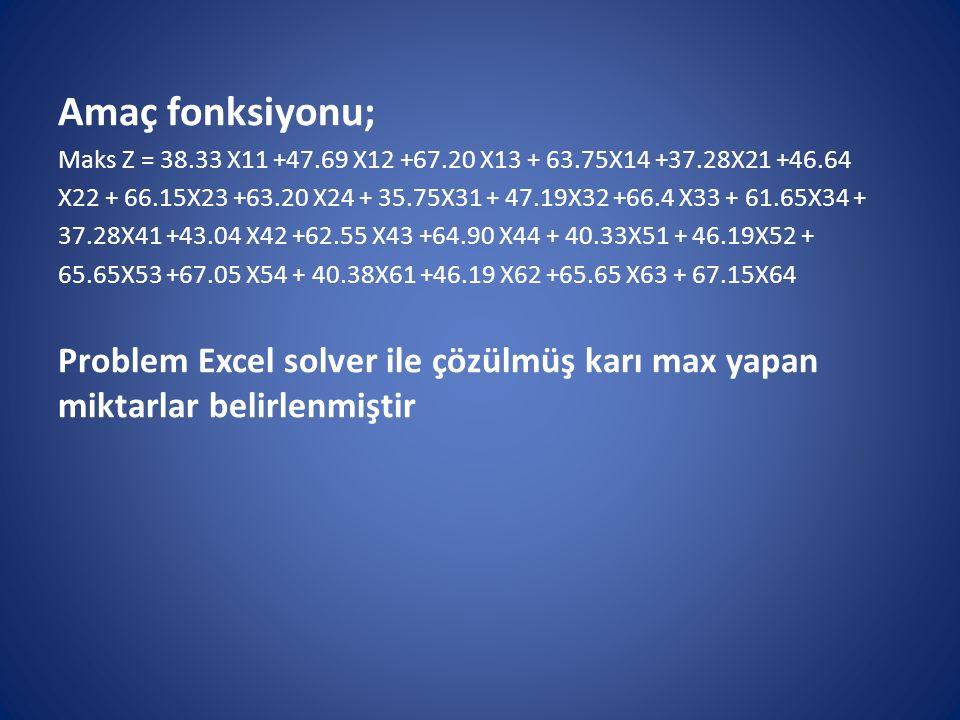 Amaç fonksiyonu; Maks Z = 38.33 X11 +47.69 X12 +67.20 X13 + 63.75X14 +37.28X21 +46.64 X22 + 66.15X23 +63.20 X24 + 35.75X31 + 47.19X32 +66.4 X33 + 61.6