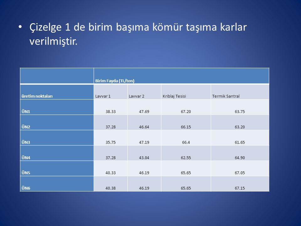Çizelge 1 de birim başıma kömür taşıma karlar verilmiştir. Birim Fayda (TL/ton) üretim noktalarıLavvar 1Lavvar 2Kriblaj TesisiTermik Santral ÜN138.334