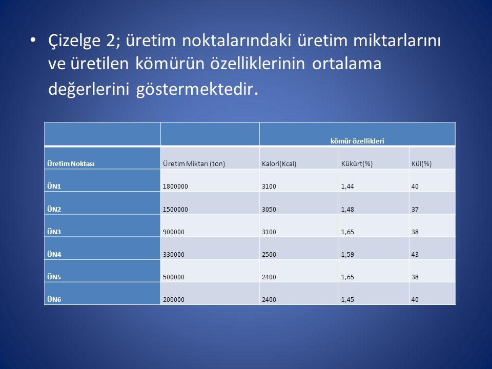 Çizelge 2; üretim noktalarındaki üretim miktarlarını ve üretilen kömürün özelliklerinin ortalama değerlerini göstermektedir. kömür özellikleri Üretim