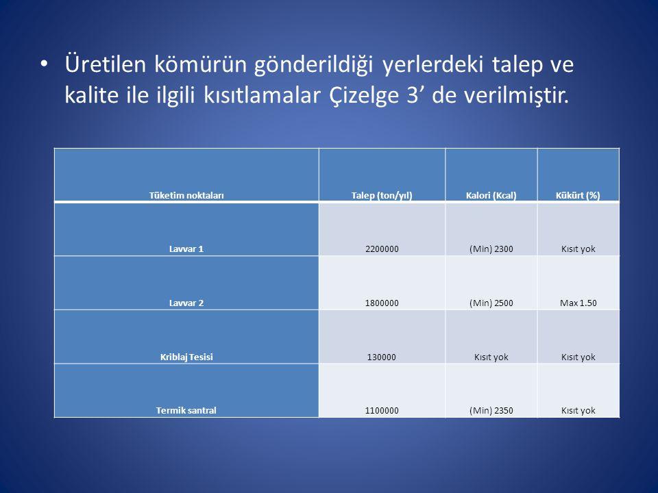 Üretilen kömürün gönderildiği yerlerdeki talep ve kalite ile ilgili kısıtlamalar Çizelge 3' de verilmiştir. Tüketim noktalarıTalep (ton/yıl)Kalori (Kc