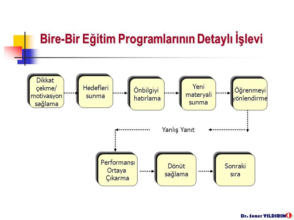 Dr. Soner YILDIRIM Bire-Bir Eğitim Programlarının Detaylı İşlevi Dikkatçekme/ motivasyon motivasyonsağlamaHedeflerisunmaÖnbilgiyihatırlamaYenimateryal