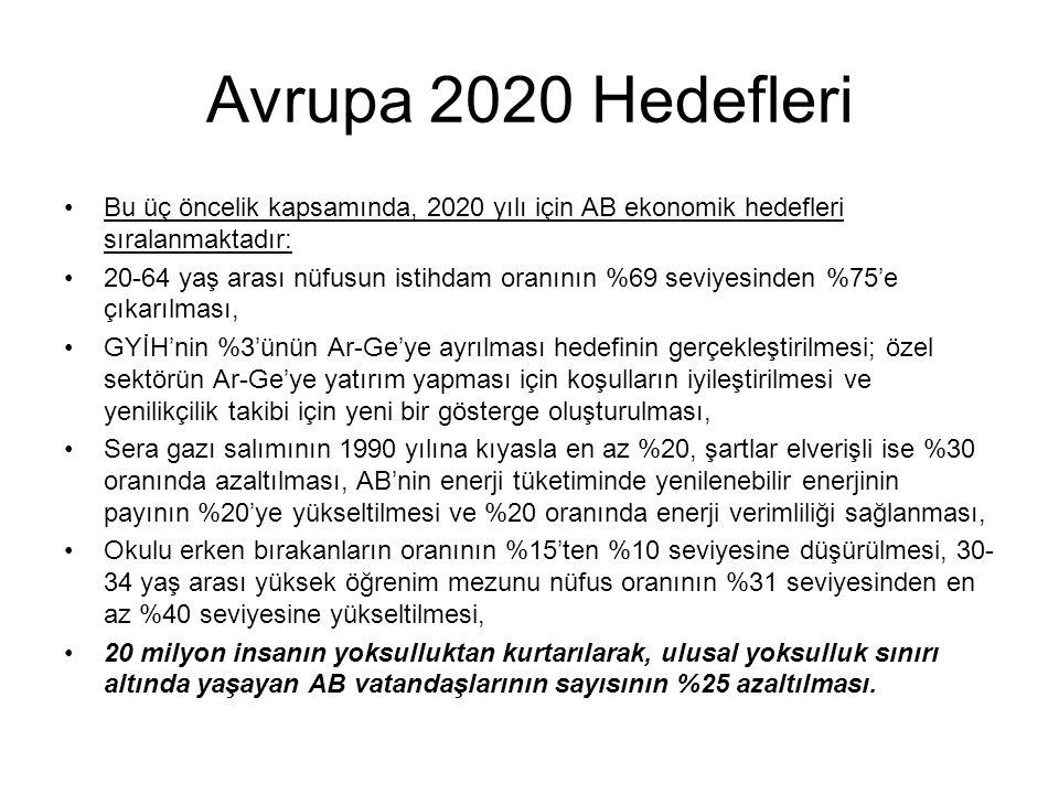Avrupa 2020 Hedefleri Bu üç öncelik kapsamında, 2020 yılı için AB ekonomik hedefleri sıralanmaktadır: 20-64 yaş arası nüfusun istihdam oranının %69 seviyesinden %75'e çıkarılması, GYİH'nin %3'ünün Ar-Ge'ye ayrılması hedefinin gerçekleştirilmesi; özel sektörün Ar-Ge'ye yatırım yapması için koşulların iyileştirilmesi ve yenilikçilik takibi için yeni bir gösterge oluşturulması, Sera gazı salımının 1990 yılına kıyasla en az %20, şartlar elverişli ise %30 oranında azaltılması, AB'nin enerji tüketiminde yenilenebilir enerjinin payının %20'ye yükseltilmesi ve %20 oranında enerji verimliliği sağlanması, Okulu erken bırakanların oranının %15'ten %10 seviyesine düşürülmesi, 30- 34 yaş arası yüksek öğrenim mezunu nüfus oranının %31 seviyesinden en az %40 seviyesine yükseltilmesi, 20 milyon insanın yoksulluktan kurtarılarak, ulusal yoksulluk sınırı altında yaşayan AB vatandaşlarının sayısının %25 azaltılması.