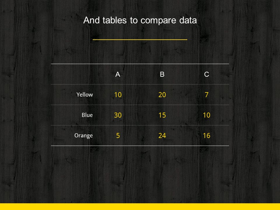 And tables to compare data ABC Yellow 10207 Blue 301510 Orange 52416