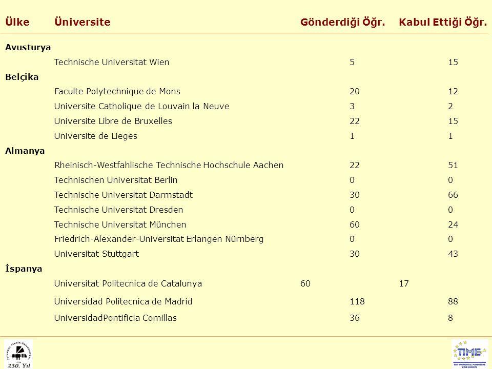 ÜlkeÜniversiteGönderdiği Öğr.Kabul Ettiği Öğr. Avusturya Technische Universitat Wien515 Belçika Faculte Polytechnique de Mons2012 Universite Catholiqu