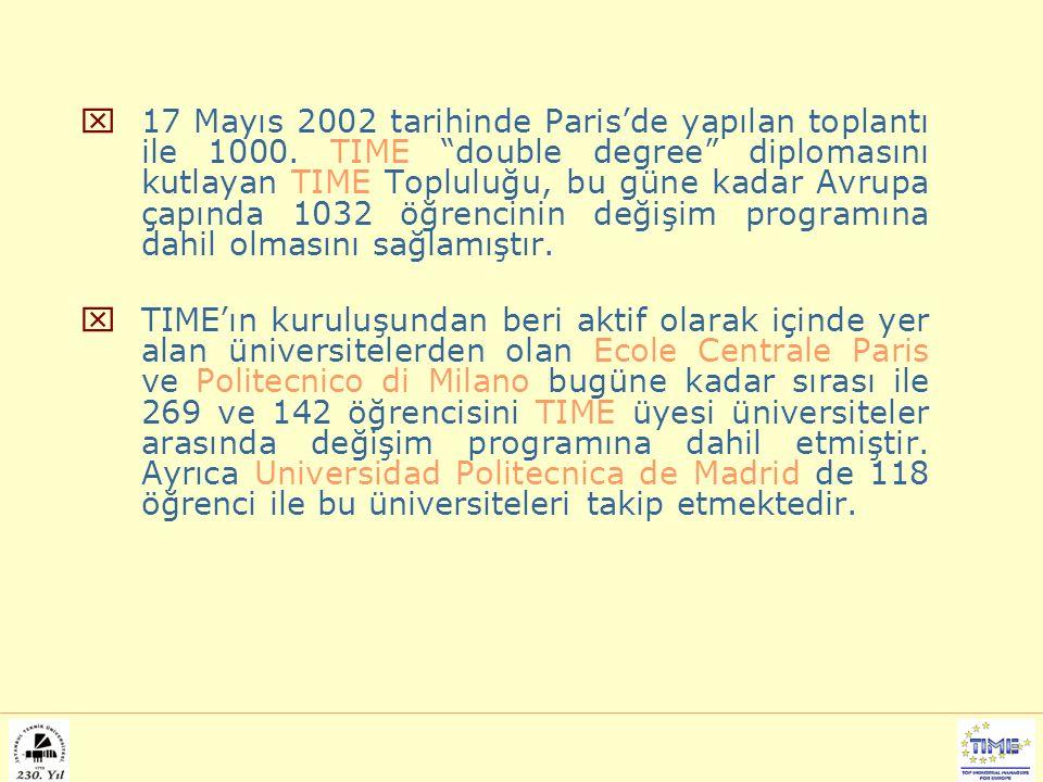 """ 17 Mayıs 2002 tarihinde Paris'de yapılan toplantı ile 1000. TIME """"double degree"""" diplomasını kutlayan TIME Topluluğu, bu güne kadar Avrupa çapında 1"""