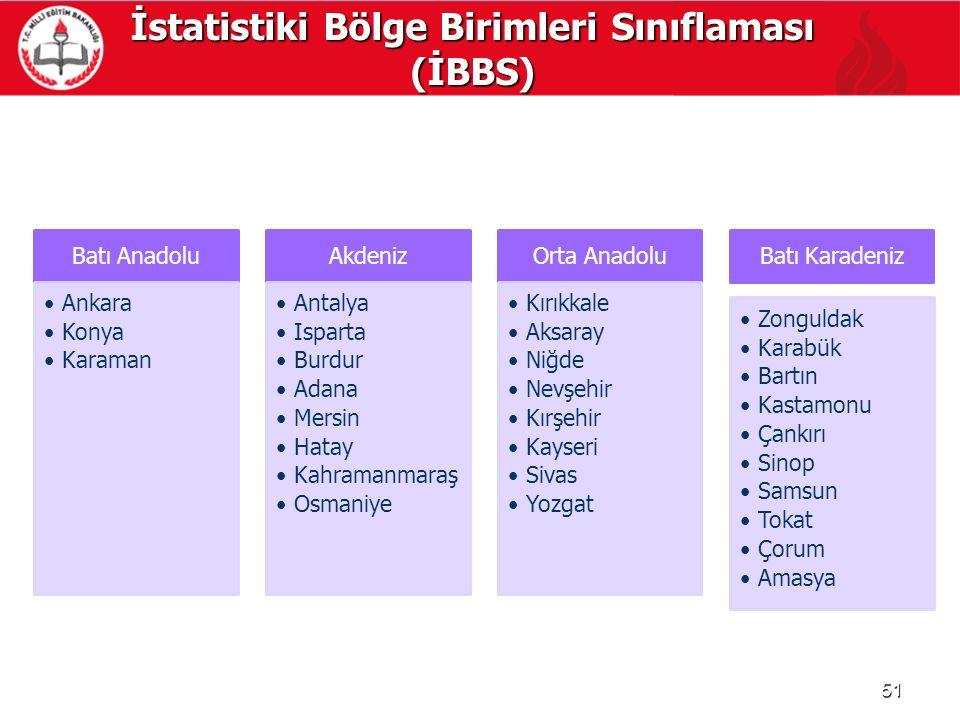 İstatistiki Bölge Birimleri Sınıflaması (İBBS) 51 Batı Anadolu Ankara Konya Karaman Akdeniz Antalya Isparta Burdur Adana Mersin Hatay Kahramanmaraş Os