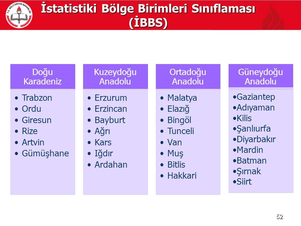 İstatistiki Bölge Birimleri Sınıflaması (İBBS) 52 Doğu Karadeniz Trabzon Ordu Giresun Rize Artvin Gümüşhane Kuzeydoğu Anadolu Erzurum Erzincan Bayburt