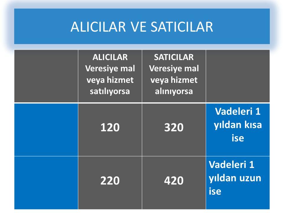 ALICILAR VE SATICILAR ALICILAR Veresiye mal veya hizmet satılıyorsa SATICILAR Veresiye mal veya hizmet alınıyorsa 120320 Vadeleri 1 yıldan kısa ise 220420 Vadeleri 1 yıldan uzun ise