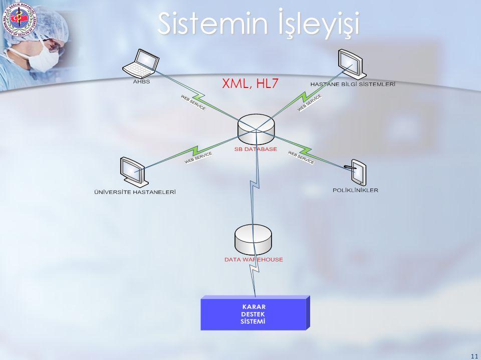 11 Sistemin İşleyişi XML, HL7