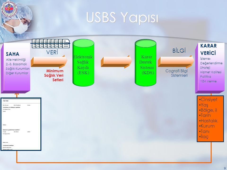 USBS Yapısı 9 SAHA Aile Hekimliği 2.-3. Basamak Sağlık Kurumları Diğer Kurumlar KARARVERİCİİzleme-DeğerlendirmeStrateji Hizmet Kalitesi Politika Yön V