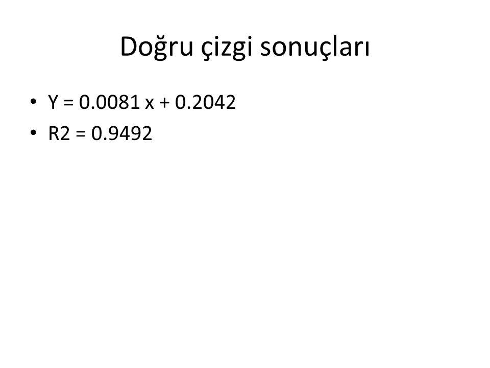 Doğru çizgi sonuçları Y = 0.0081 x + 0.2042 R2 = 0.9492